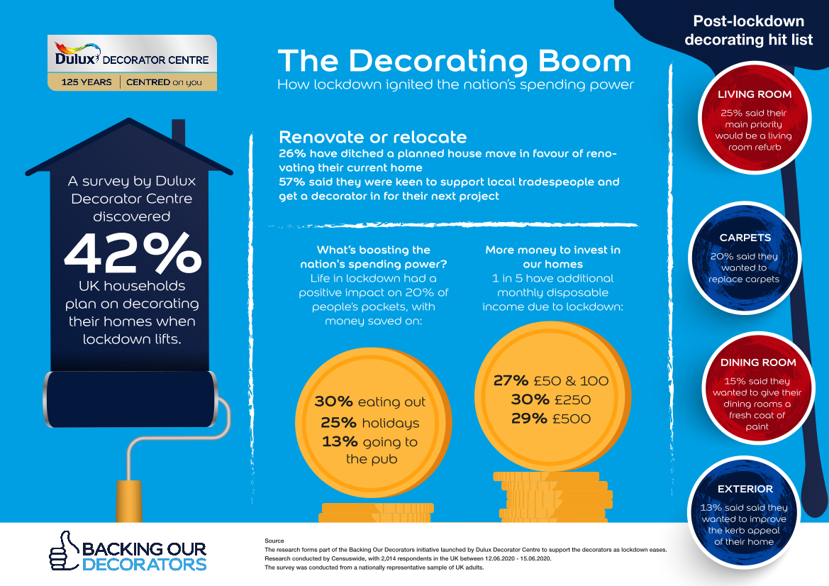 Are your customers ready to return to decorators?